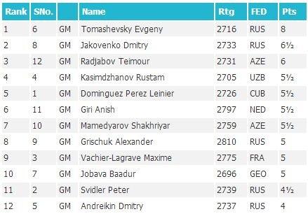 Финальная таблица Гран-При, 3 этап, Тбилиси, 2015