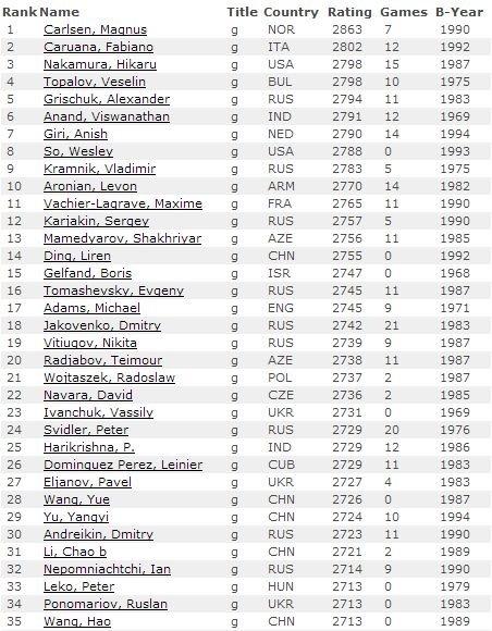 Рейтинг лист по шахматам среди мужчин на 1 марта 2015 года