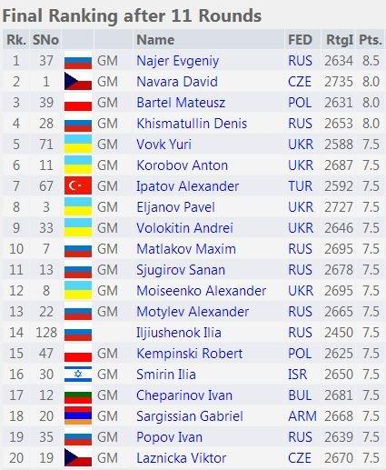 Таблица чемпионата Европы 2015 - первые 20 мест