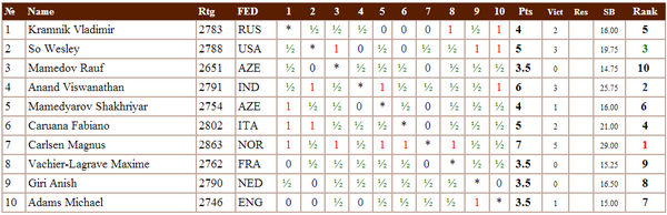 Финальная таблица - Шамкир 2015