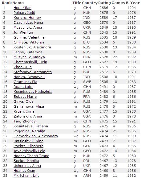 Рейтинг лист на 1 мая 2015, женщины