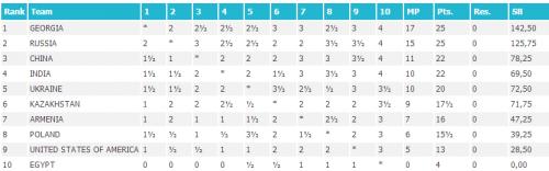 Финальная таблица командного чемпионата мира среди женщин 2015