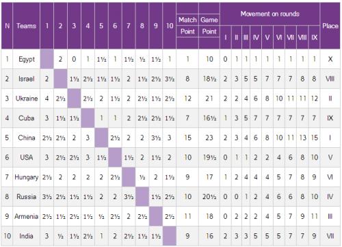 Финальная таблица командного чемпионата мира среди мужчин 2015