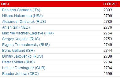 Участники 4-го этапа Гран-При 2015 в Ханты-Мансийске