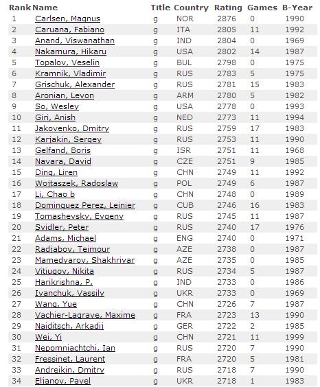 Июньский рейтинг лист по шахматам 2015, первые 35 мест из ТОП 100