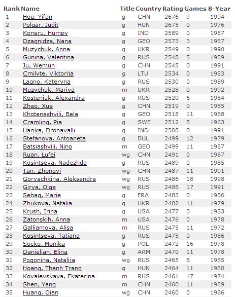 Июньский рейтинг лист по шахматам 2015, первые 35 мест из ТОП 100, женщины