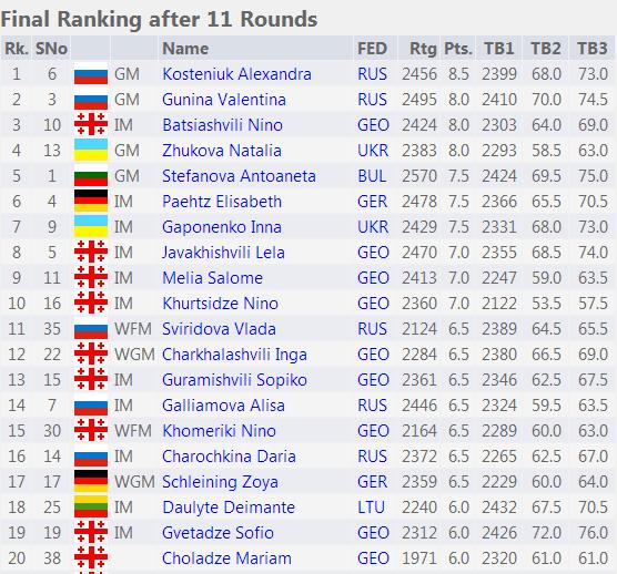 Таблица чемпионата Европы по рапиду среди женщин, первые 20 мест