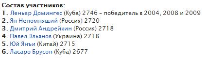 Состав участников Мемориала Капабланки 2015