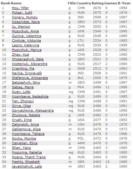 Первые 35 мест рейтинг листа по шахматам на июль 2015, девушки