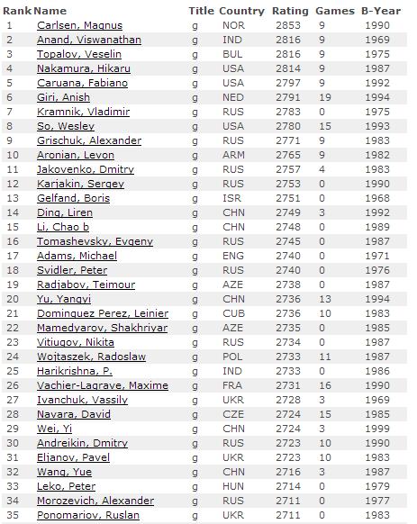Первые 35 мест рейтинг листа по шахматам на июль 2015, мужчины