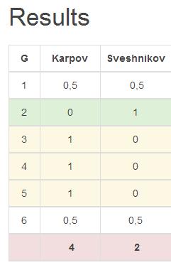 Результат матча Карпов-Свешников 2015, 4-2