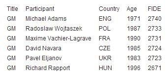Участники гроссмейстерского турнира в Биле 2015