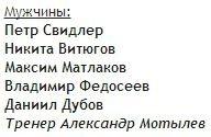 Состав сборной России на товарищеском матче Россия-Китай, мужчины