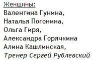 Состав сборной России на товарищеском матче Россия-Китай, женщины