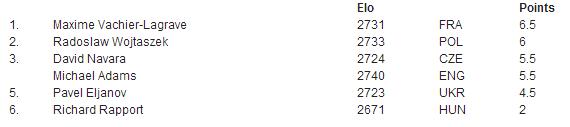 Таблица турнира в Биле 2015