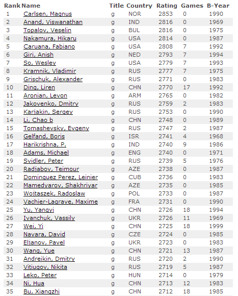 Рейтинг-лист на 1 августа 2015 по шахматам, мужчины
