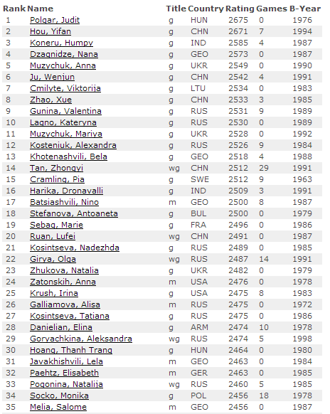 Рейтинг-лист на 1 августа 2015 по шахматам, женщины