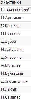 Участники суперфинала России 2015