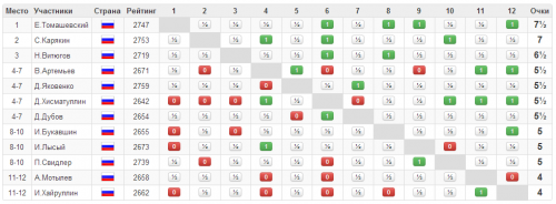 Турнирная таблица - мужчины, супер финал ЧР 2015