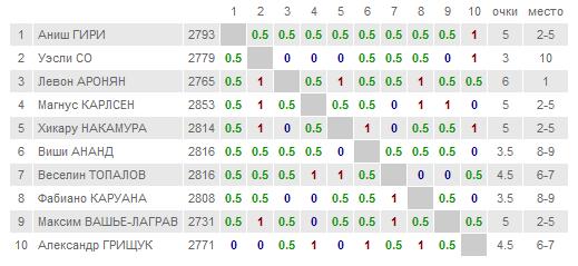 Таблица Кубка Синкфилда 2015