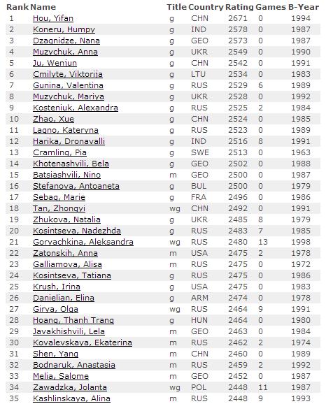 Рейтинг лист ФИДЕ на 1 октября 2015, женщины