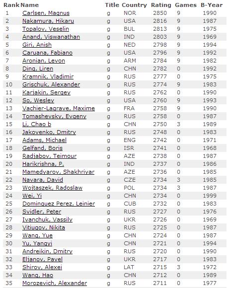 Рейтинг лист ФИДЕ на 1 октября 2015, мужчины