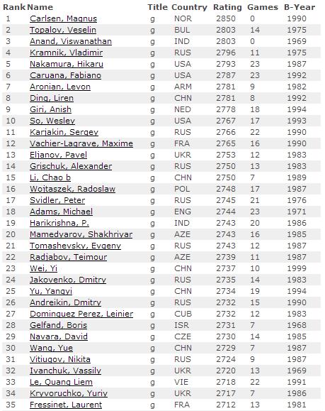 Первые 35 мест, рейтинг лист ФИДЕ, мужчины