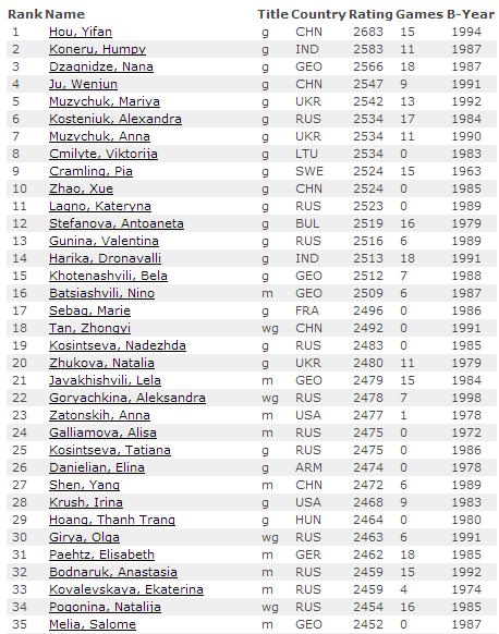 Первые 35 мест, рейтинг лист ФИДЕ, женщины