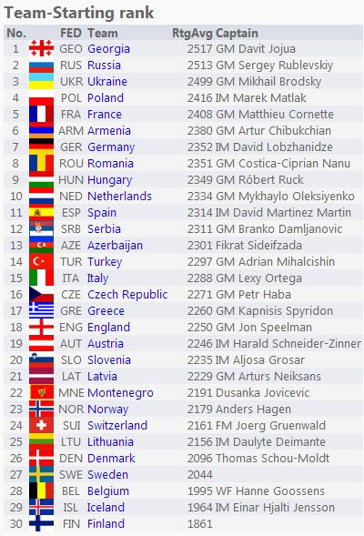 Список стран, которые примут участие в командном чемпионате Европы по шахматам 2015, женщины