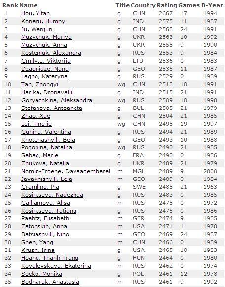 Первые 35 мест, девушки, рейтинг лист на 1 марта 2016