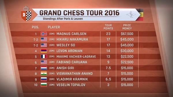 Таблица Grand Chess Tour, Лёвен, 2016