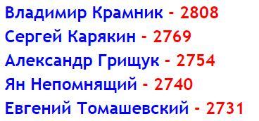 Состав сборной России на Олимпиаде в Баку 2016, мужчины