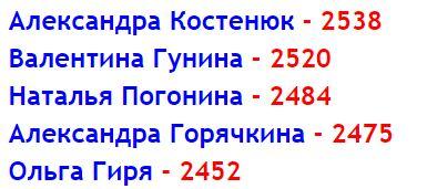 Состав сборной России на Олимпиаде в Баку 2016, женщины