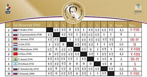 Турнирная таблица Мемориала Таля 2016