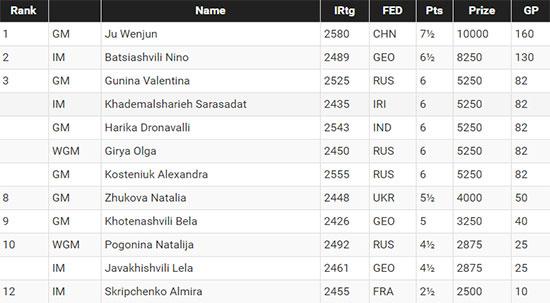 Таблица 5-го этапа Гран-При среди женщин 2016