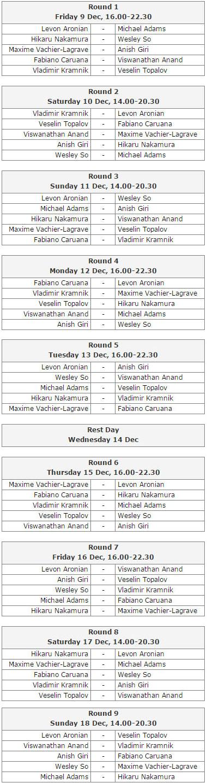 Расписание турнира London Chess Classic 2016