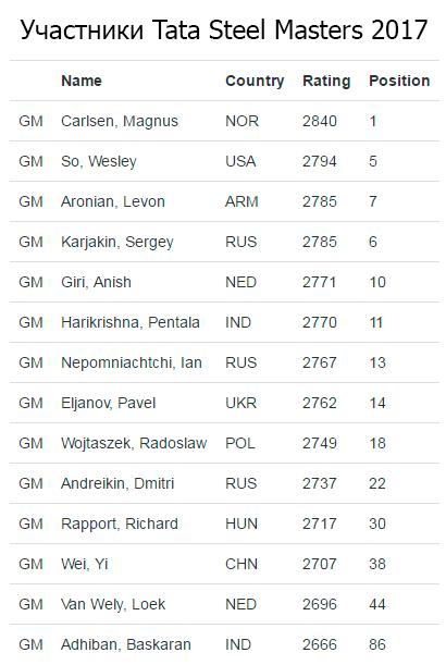 Список участников Tata Steel Masters 2017