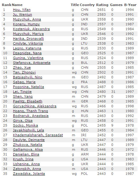 Рейтинг лист, шахматы, мужчины,1 февраля 2017, женщины