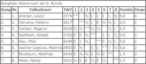 Таблица GRENKE Chess Classic 2017
