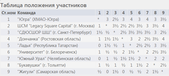 Таблица, командные чемпионаты России 2017, женщины