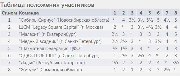 Таблица, командные чемпионаты России 2017, мужчины