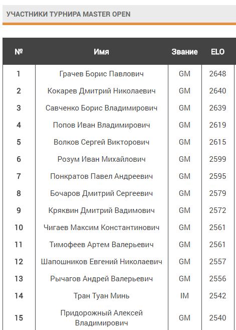 Первые 15 шахматистов стартового листа
