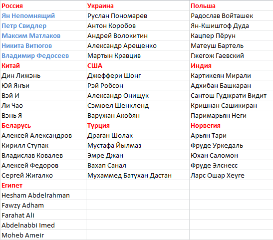 Состав команд чемпионата мира по шахматам 2017, мужчины