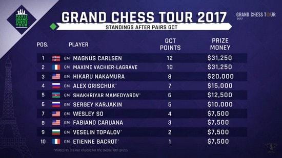 Таблица Grand Chess Tour в Париже, 2017 год