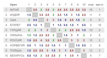 Таблица чемпионата мира по шахматам, мужчины
