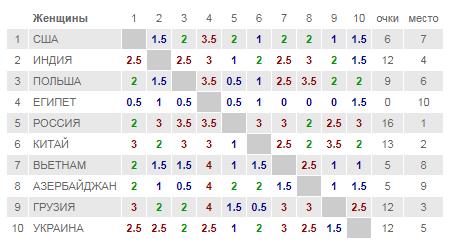 Таблица чемпионата мира по шахматам, женщины