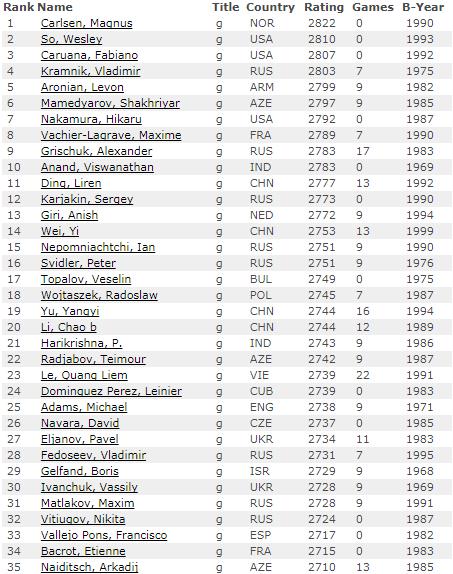 Рейтинг лист на 1 августа 2017 года по шахматам, мужчины, первые 35 мест