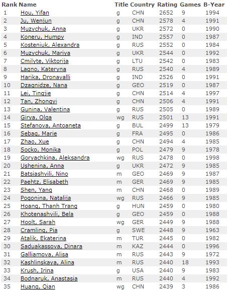 Рейтинг лист на 1 августа 2017 года по шахматам, женщины, первые 35 мест
