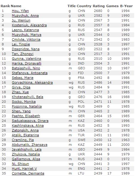 Рейтинг лист на 1 декабря 2017 года по шахматам, первые 35 мест, женщины