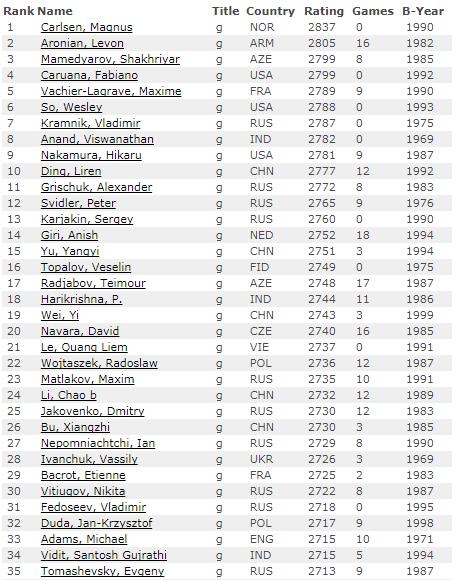 Рейтинг лист на 1 декабря 2017 года по шахматам, первые 35 мест, мужчины